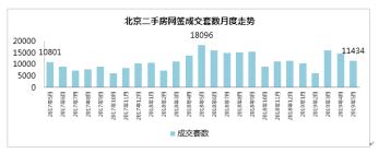 """""""红五月""""不红 北京二手住宅成交量回落"""