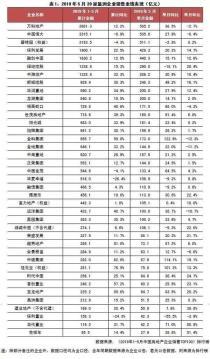 中国房地产企业简报(2019年5月)
