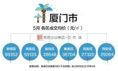 厦门5月住宅成交均价34664元/㎡!5区有14个板块价格上涨!
