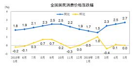5月份居民消费价格同比上涨2.7% 居住价格涨1.8%
