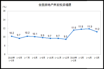 2019年前5月商品房销售面积55518万平方米