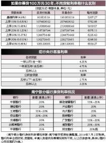 目前,南宁首套房贷利率大部分执行基准上浮20%~25%