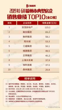2019年1-6月福建省典型城市房企销售业绩TOP10出炉!领头羊是....