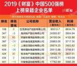 中国最赚钱的500家上市公司中有9家泉籍企业!世茂房地产收入最多、安踏排名上升最快