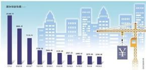 土地增值税启动立法 业内:对个人征税可能性不大