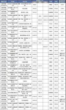 7月第4周武汉新增预售证28个
