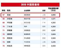 福布斯中国发布2019中国慈善榜 福信集团董事长吴迪位列第67名