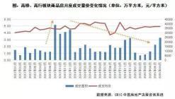 快评| 上海精准调控、放宽限购,用意效果若何?