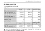 金科地产上半年销售金额约814亿 净利同比增近300%