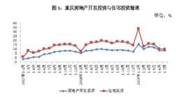 1-7月重庆商品房销售面积同比降8.8%