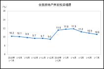 前7月商品房销售超8万亿 房地产开发投资增速连续回落三因素
