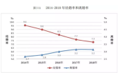 中国结婚率创11年新低,是什么让他们选择单身?