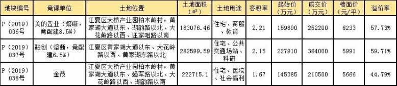 美的、融创、金茂82.67亿分食黄家湖三地
