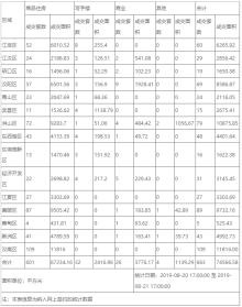 8月21日武汉市新建商品房共成交663套