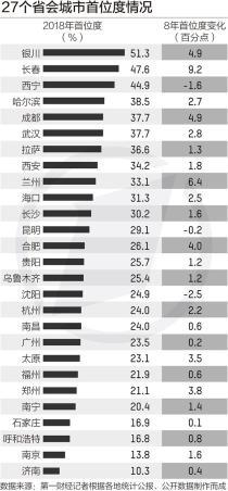 20个省城GDP居全省第一,成都武汉西安领衔最强单核城市
