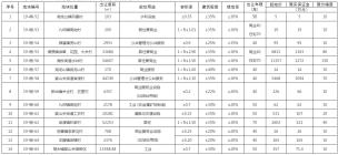 桐梓县14宗土地挂牌出让,总起始价超2.7亿!