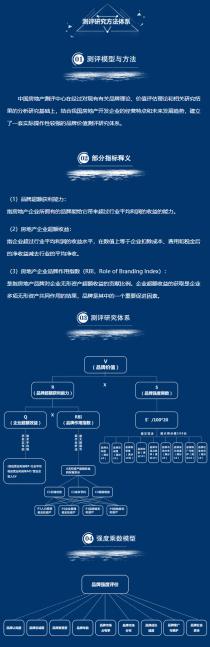 2019中国房地产企业品牌价值测评成果即将揭晓!