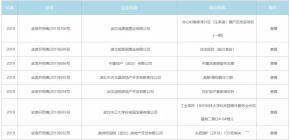 九月第三周已有十余预售证公示,其中多个区域新盘频出