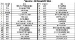 广西实现5G网络覆盖的3A级以上景区达到32个