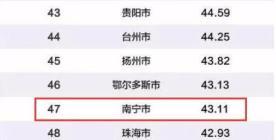 2019年中国百强城市排行榜公布 南宁柳州百强有名