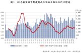 金九楼市表现未及预期 预计后续降价促销将增多