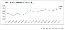 第41周百城二手住宅市场均价环比上涨0.04%