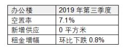 2019年第三季度北京房地产市场回顾