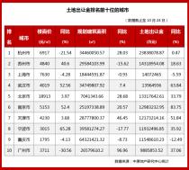 全国50城土地收入3.33万亿 杭州最多为2383亿