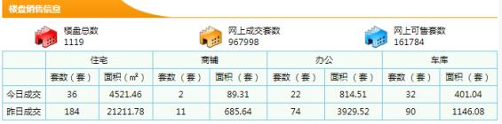 【5分时时彩开奖 不动产登记中心】10月29,30号商品房销售住宅信息