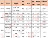 黄山中心城区9盘获备案价,均价全部破7000元/㎡,一家楼盘过万
