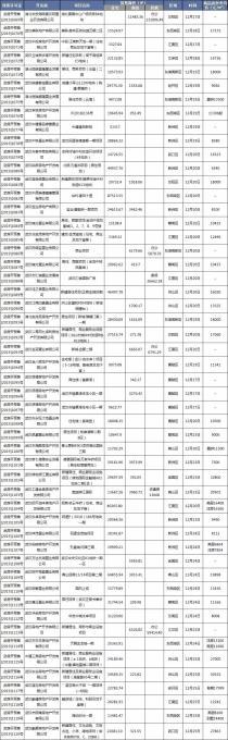 12月第4周(12.19--12.25)武汉楼市新增52个预售许可证