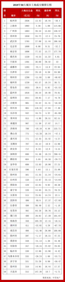 全国土地交易榜武汉第五,是什么让去年的土地市场如此火热?