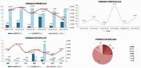 济南市2020年1月13日—1月19日市场监测周报