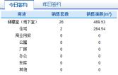 1月24日济南市网签商品房28套
