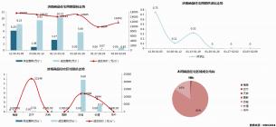 济南市2020年2月3日—2月9日市场监测周报