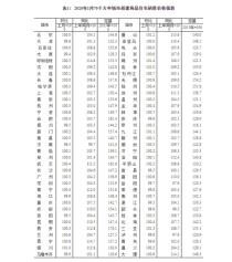70城1月房价出炉!金华新房上涨0.4%,二手房下跌0.3%