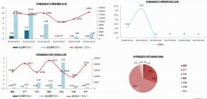 济南市2020年2月10日—2月16日市场监测周报