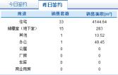 2月23日济南市网签商品房50套