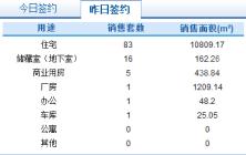 2月24日济南市网签商品房107套
