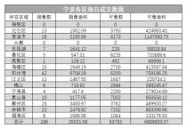 2020年2月28日数据,宁波大市共成交186套