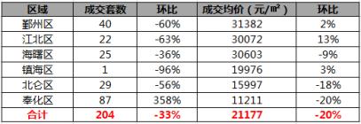 上周宁波市六区住宅共成交204套,环比跌33%