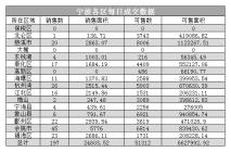2020年3月10日数据,宁波大市共成交197套