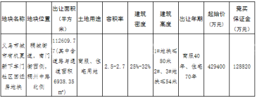 起拍价42.94亿!义乌城市有机更新下车门社区回迁房地块挂牌出让