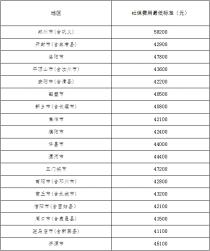 河南省公布2020年被征地农民社会保障费用最低标准 看南阳是多少?