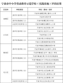 宁波市中小学劳动教育示范学校及实践基地名单首次公布!