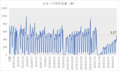 央行降息助力市场回暖 北京楼市带看人数已超去年最高峰
