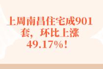 上周南昌住宅成901套,环比上涨49.17%!