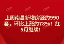 上周南昌新增房源约990套,环比上涨约78%!红5月继续!