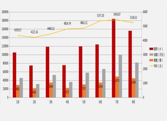 金九银十已过半!汉中房价是涨了还是跌了?
