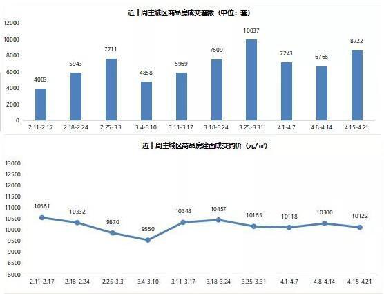 一周楼市:4.15-4.21主城商品房成交8722套,环比上浮28.91%